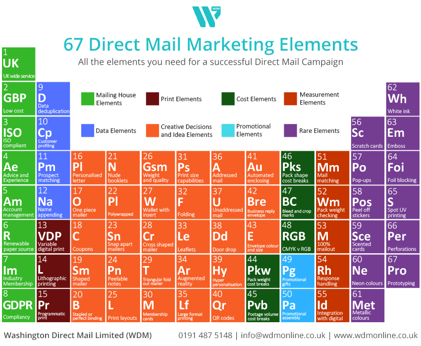 for the best possible responses weve put together the ultimate periodic table for direct mail if you want success you have to consider all elements